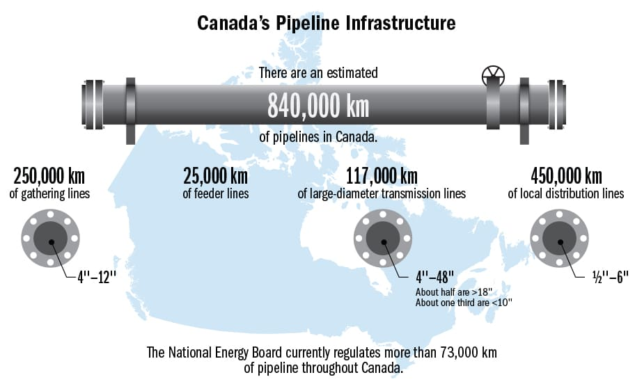 Canadian Pipeline Map